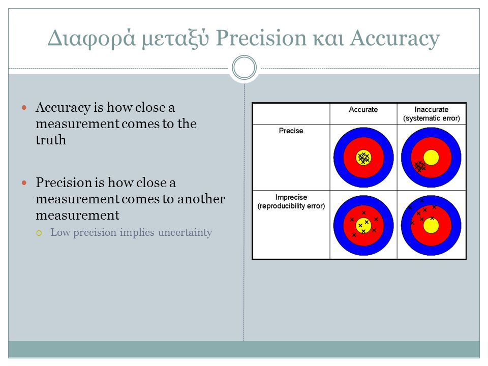 Διαφορά μεταξύ Precision και Accuracy Accuracy is how close a measurement comes to the truth Precision is how close a measurement comes to another measurement  Low precision implies uncertainty