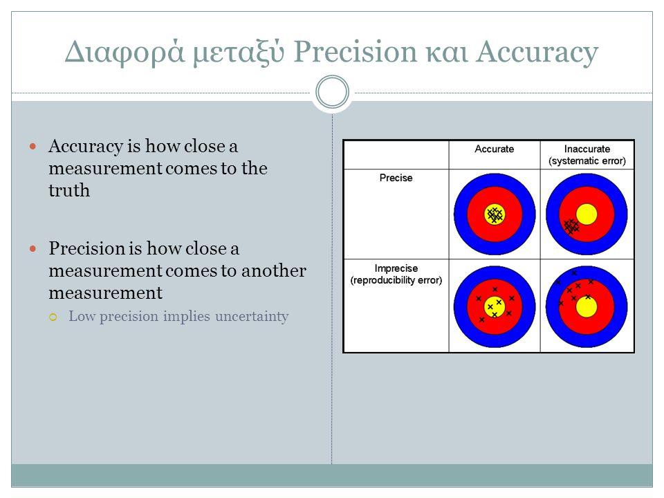 Διαφορά μεταξύ Precision και Accuracy Accuracy is how close a measurement comes to the truth Precision is how close a measurement comes to another measurement  Low precision implies uncertainty