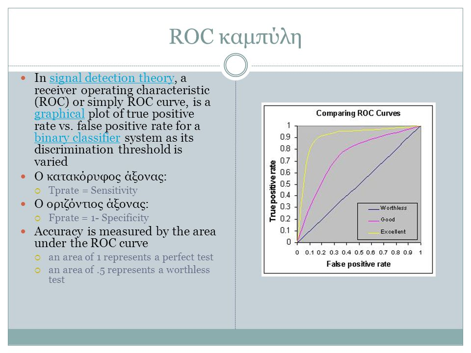 ROC καμπύλη In signal detection theory, a receiver operating characteristic (ROC) or simply ROC curve, is a graphical plot of true positive rate vs.