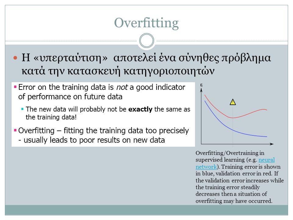 Overfitting Η «υπερταύτιση» αποτελεί ένα σύνηθες πρόβλημα κατά την κατασκευή κατηγοριοποιητών Overfitting/Overtraining in supervised learning (e.g.