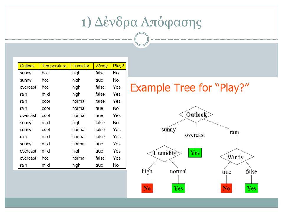 Not only Weka…Many classification tools Kernel SVM: libsvm, svmlightlibsvmsvmlight Linear SVM/LogReg: liblinearliblinear LogReg: BBKBBK Naïve Bayes, Decision Trees: WekaWeka Bagging, Boosting on trees: FESTFEST rpart package, Orange, Waffle, Shogun, Sgd, etc.