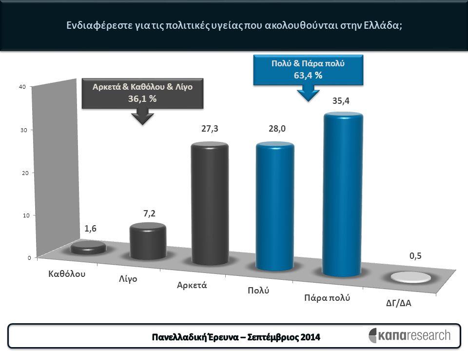 Ενδιαφέρεστε για τις πολιτικές υγείας που ακολουθούνται στην Ελλάδα; Αρκετά & Καθόλου & Λίγο 36,1 % Αρκετά & Καθόλου & Λίγο 36,1 % Πολύ & Πάρα πολύ 63