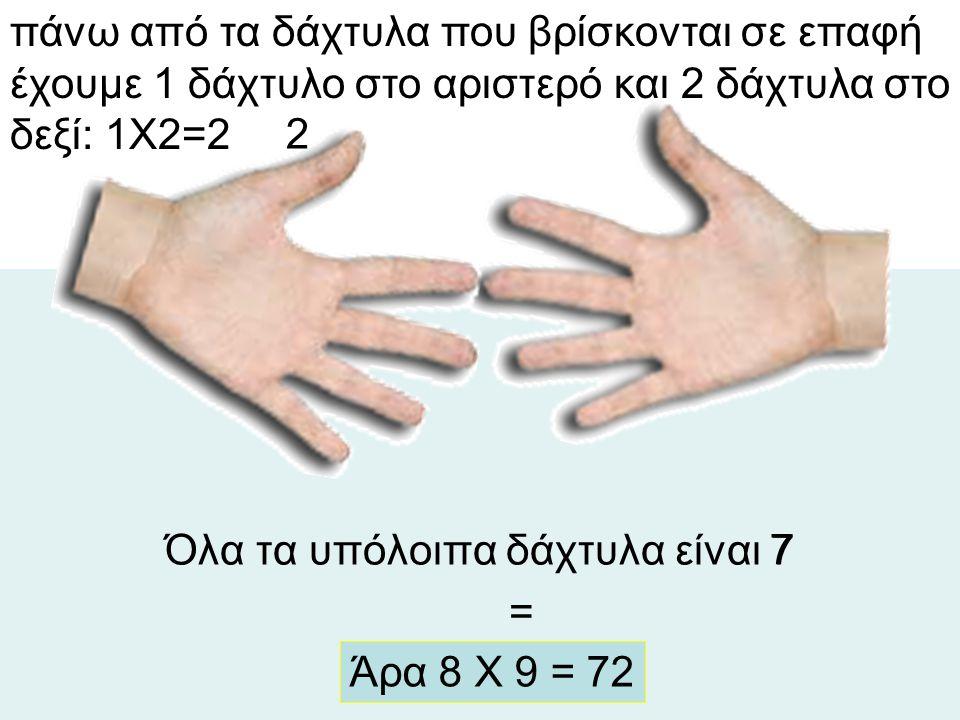 Όλα τα υπόλοιπα δάχτυλα είναι 7 = πάνω από τα δάχτυλα που βρίσκονται σε επαφή έχουμε 1 δάχτυλο στο αριστερό και 2 δάχτυλα στο δεξί: 1Χ2=2 2 7 Άρα 8 Χ