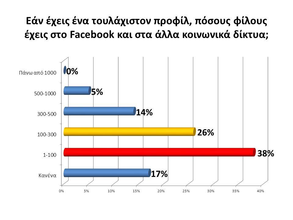 Εάν έχεις ένα τουλάχιστον προφίλ, πόσους φίλους έχεις στο Facebook και στα άλλα κοινωνικά δίκτυα;