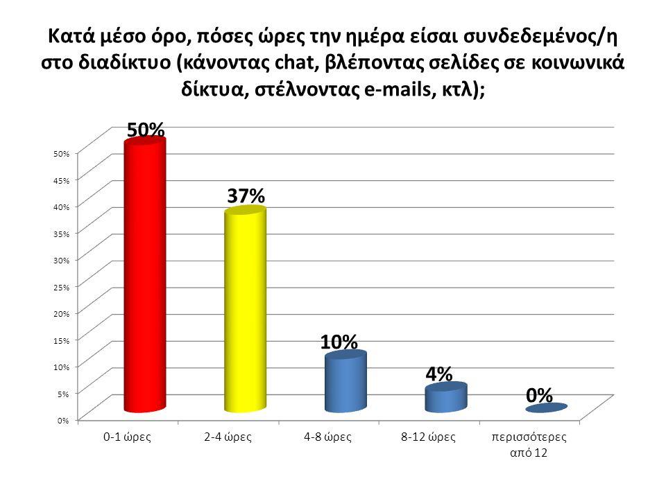 Κατά μέσο όρο, πόσες ώρες την ημέρα είσαι συνδεδεμένος/η στο διαδίκτυο (κάνοντας chat, βλέποντας σελίδες σε κοινωνικά δίκτυα, στέλνοντας e-mails, κτλ)