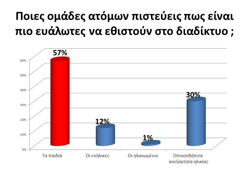 Ποιες ομάδες ατόμων πιστεύεις πως είναι πιο ευάλωτες να εθιστούν στο διαδίκτυο ;
