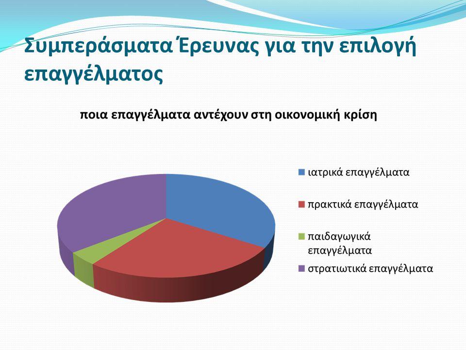 Συμπεράσματα Έρευνας για την επιλογή επαγγέλματος