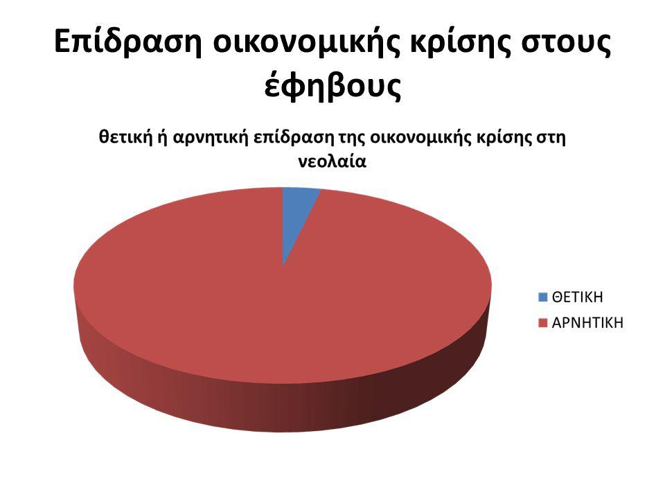 Επίδραση οικονομικής κρίσης στους έφηβους