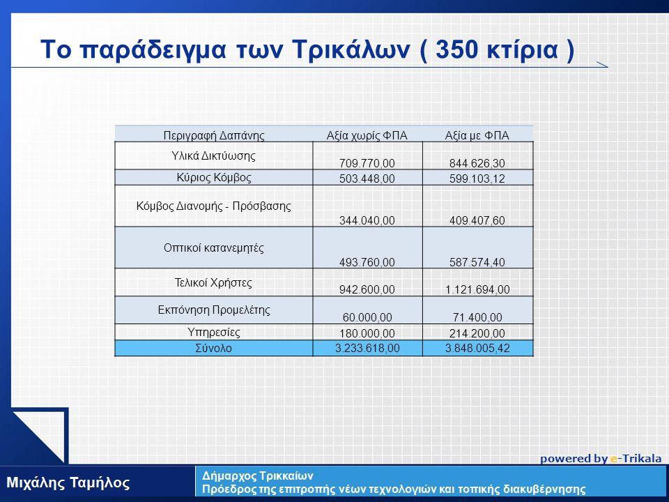 LOGO Περιγραφή ΔαπάνηςΑξία χωρίς ΦΠΑΑξία με ΦΠΑ Υλικά Δικτύωσης 709.770,00844.626,30 Κύριος Κόμβος 503.448,00599.103,12 Κόμβος Διανομής - Πρόσβασης 344.040,00409.407,60 Οπτικοί κατανεμητές 493.760,00587.574,40 Τελικοί Χρήστες 942.600,001.121.694,00 Εκπόνηση Προμελέτης 60.000,0071.400,00 Υπηρεσίες 180.000,00214.200,00 Σύνολο3.233.618,003.848.005,42 www.themegallery.com Το παράδειγμα των Τρικάλων ( 350 κτίρια ) powered by e-Trikala