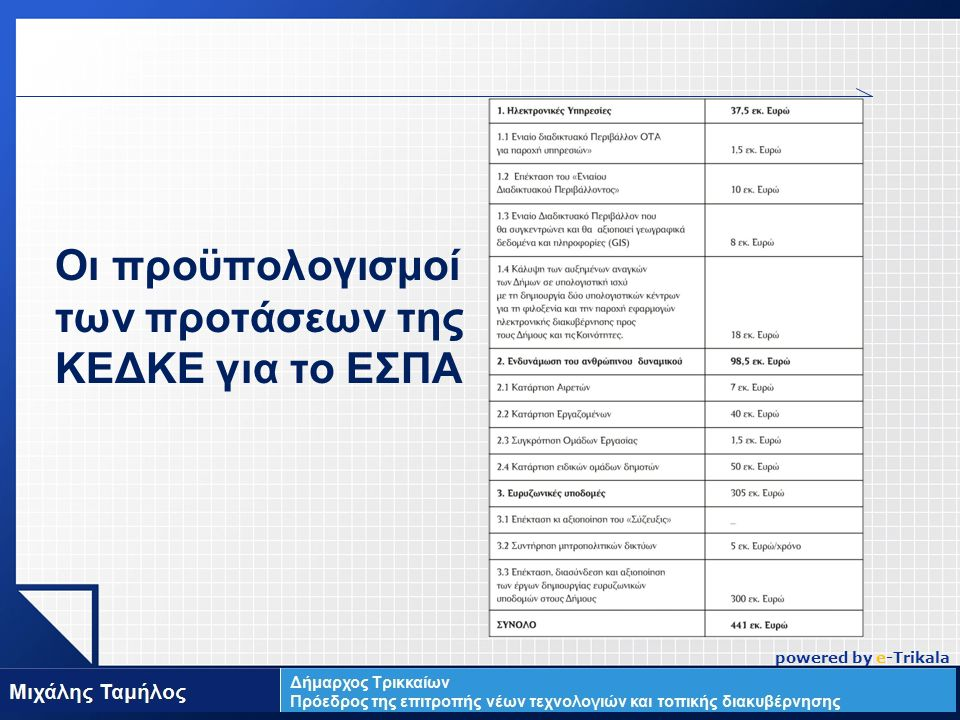 LOGO Οι προϋπολογισμοί των προτάσεων της ΚΕΔΚΕ για το ΕΣΠΑ powered by e-Trikala