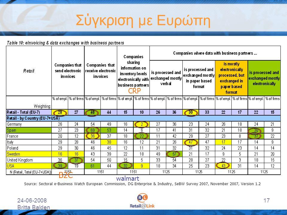 24-06-2008 Britta Balden 17 Σύγκριση με Ευρώπη Source: Sectoral e-Business Watch European Commission, DG Enterprise & Industry, SeBW Survey 2007, Nove
