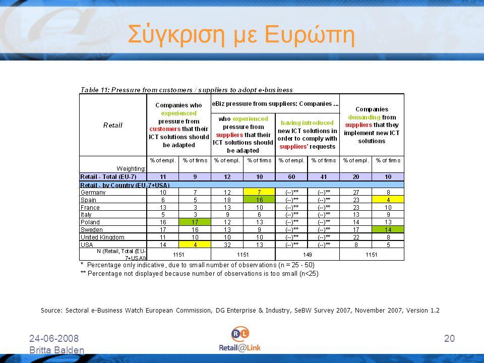24-06-2008 Britta Balden 20 Σύγκριση με Ευρώπη Source: Sectoral e-Business Watch European Commission, DG Enterprise & Industry, SeBW Survey 2007, Nove