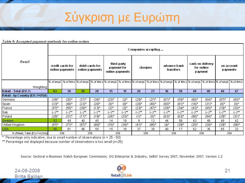 24-06-2008 Britta Balden 21 Σύγκριση με Ευρώπη Source: Sectoral e-Business Watch European Commission, DG Enterprise & Industry, SeBW Survey 2007, Nove