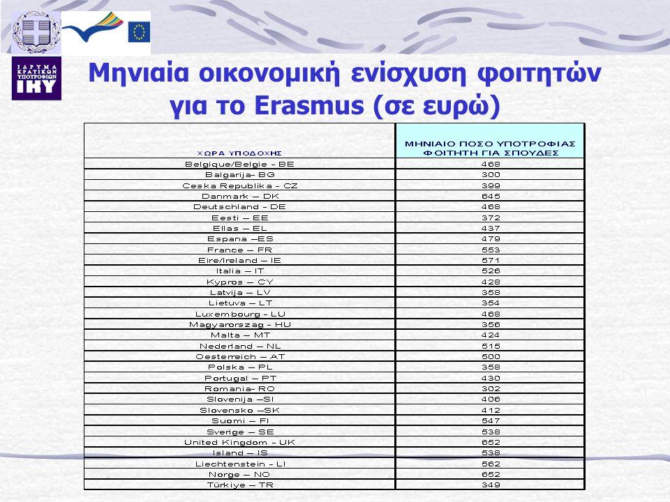 Μηνιαία οικονομική ενίσχυση φοιτητών για το Erasmus (σε ευρώ)