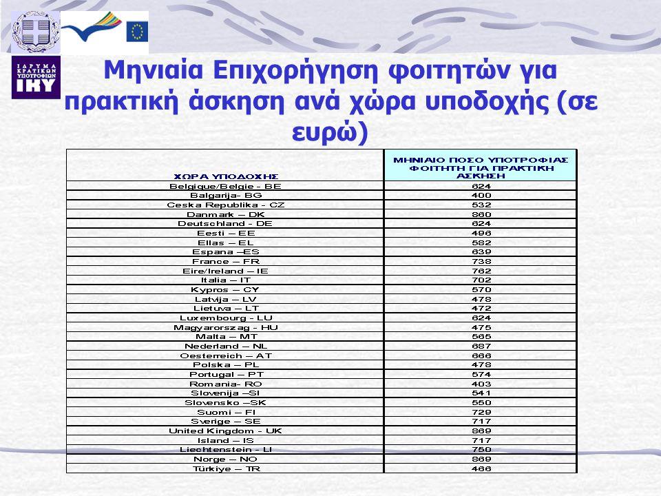 Μηνιαία Επιχορήγηση φοιτητών για πρακτική άσκηση ανά χώρα υποδοχής (σε ευρώ)