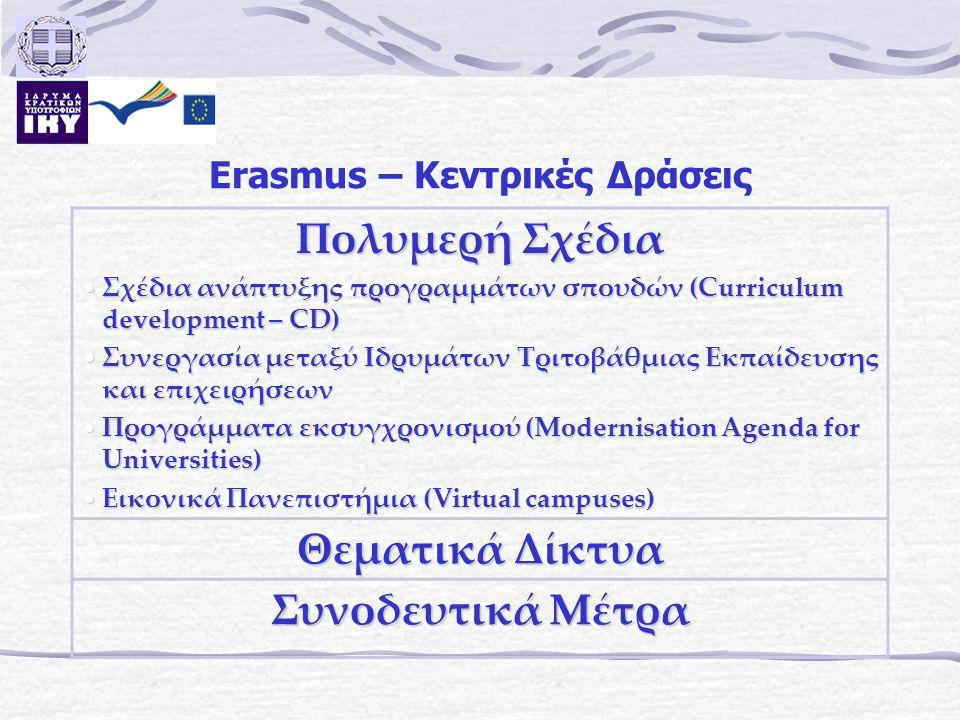 Erasmus – Κεντρικές Δράσεις Πολυμερή Σχέδια Σχέδια ανάπτυξης προγραμμάτων σπουδών (Curriculum development – CD) Σχέδια ανάπτυξης προγραμμάτων σπουδών