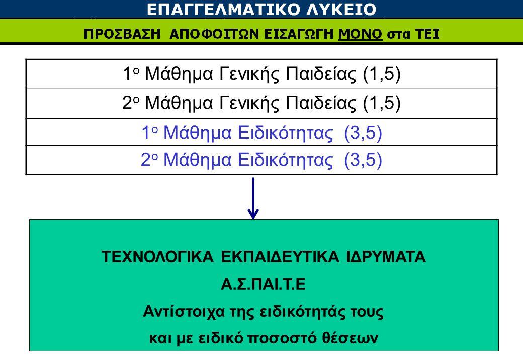 ΕΠΑΓΓΕΛΜΑΤΙΚΟ ΛΥΚΕΙΟ 1 ο Μάθημα Γενικής Παιδείας (1,5) 2 ο Μάθημα Γενικής Παιδείας (1,5) 1 ο Μάθημα Ειδικότητας (3,5) 2 ο Μάθημα Ειδικότητας (3,5) ΤΕΧΝΟΛΟΓΙΚΑ ΕΚΠΑΙΔΕΥΤΙΚΑ ΙΔΡΥΜΑΤΑ Α.Σ.ΠΑΙ.Τ.Ε Αντίστοιχα της ειδικότητάς τους και με ειδικό ποσοστό θέσεων
