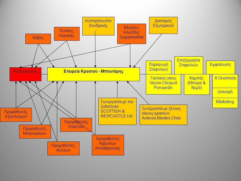 Εταιρεία Κρασιού - ΜπουτάρηςΑνταγωνιστές Παραγωγή Σταφυλιών Επεξεργασία Σταφυλιών Προμηθευτές Εξοπλισμού Προμηθευτές Μπουκαλιών Προμηθευτές Φελλών Προ