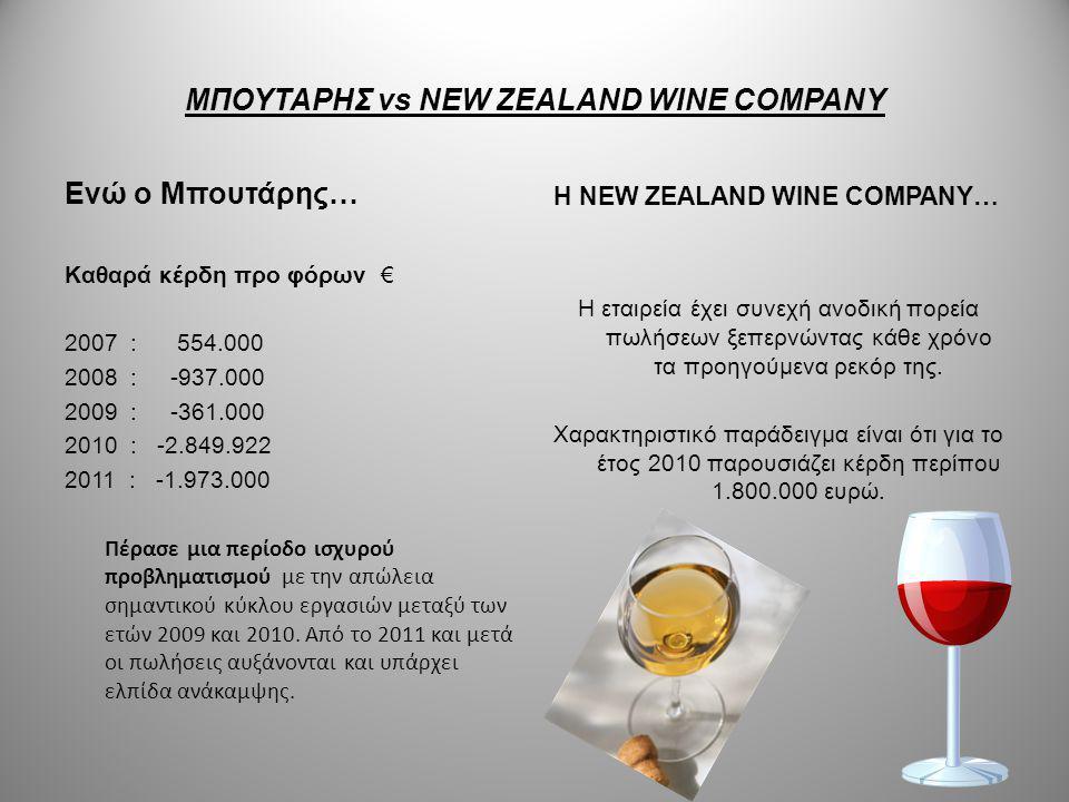 ΜΠΟΥΤΑΡΗΣ vs NEW ZEALAND WINE COMPANY Ενώ ο Μπουτάρης… Καθαρά κέρδη προ φόρων € 2007 : 554.000 2008 : -937.000 2009 : -361.000 2010 : -2.849.922 2011