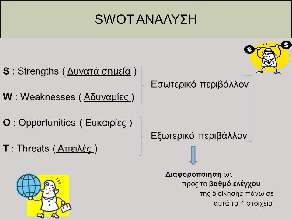 SWOT ΑΝΑΛΥΣΗ S : Strengths ( Δυνατά σημεία ) Εσωτερικό περιβάλλον W : Weaknesses ( Αδυναμίες ) O : Opportunities ( Ευκαιρίες ) Εξωτερικό περιβάλλον T