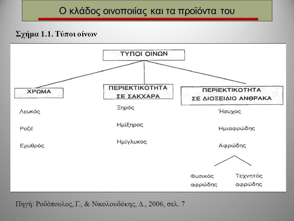 Ο κλάδος οινοποιίας και τα προϊόντα του Σχήμα 1.1. Τύποι οίνων Πηγή: Ροδόπουλος, Γ., & Νικολουδάκης, Δ., 2006, σελ. 7
