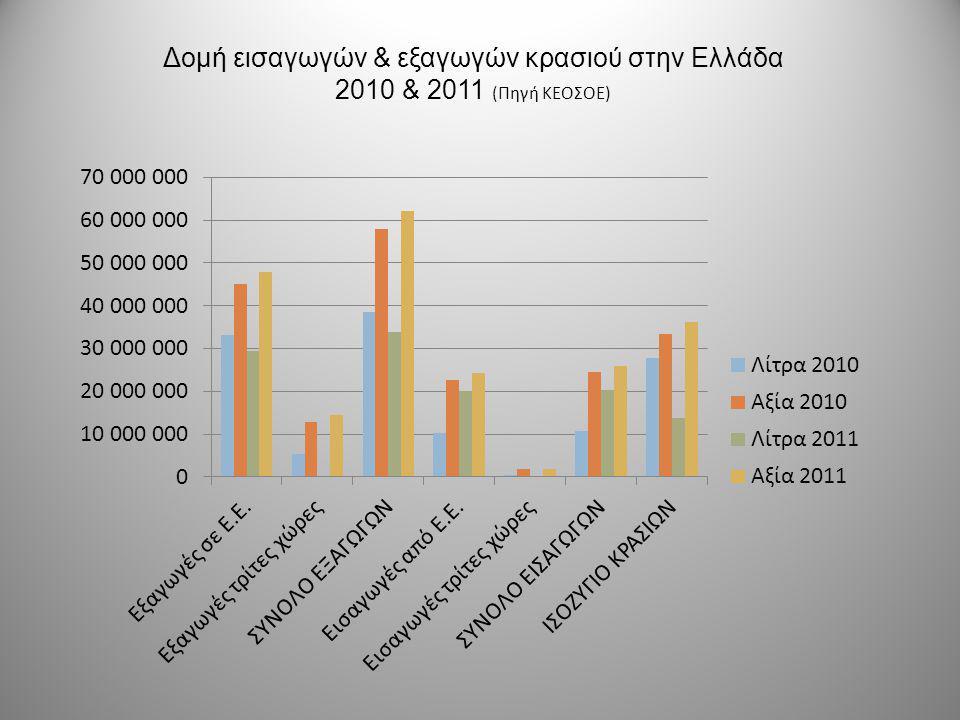 ΕΥΡΥΤΕΡΟ ΠΕΡΙΒΑΛΛΟΝ ΚΟΙΝΩΝΙΚΟ/ΠΟΛΙΤΙΣΤΙΚΟ - ΔΗΜΟΓΡΑΦΙΚΟ  Ο κύριος όγκος των εξαγωγών ελληνικών κρασιών κατευθύνθηκε στην Γερμανία, στην Γαλλία και στις ΗΠΑ, με ποσοστό 63,89% το 2011 έναντι 66,71% το 2010 ενώ το υπόλοιπο εξήχθη σε 32 χώρες του κόσμου (Ευρώπης, Ασίας, Ωκεανίας και Βόρειας ή Νότιας Αμερικής)  55% πληθυσμού που πίνουν κρασί είναι ηλικίας>65 ετών και κυρίως γυναίκες οπότε η δημογραφική κατανομή της κατανάλωσης είναι απειλή  Αύξηση κατανάλωσης σε γιορτινές περιόδους λόγω στροφής στην μεσογειακή διατροφή Επιρροή από κλιματολογικές συνθήκες: Έντονες βροχωπτώσεις => εμφάνιση ασθενειών όπως ο περονόσπορος Έντονη ξηρασία=>ποιοτικό κρασί αλλά μικρές ποσότητες σταφυλιών