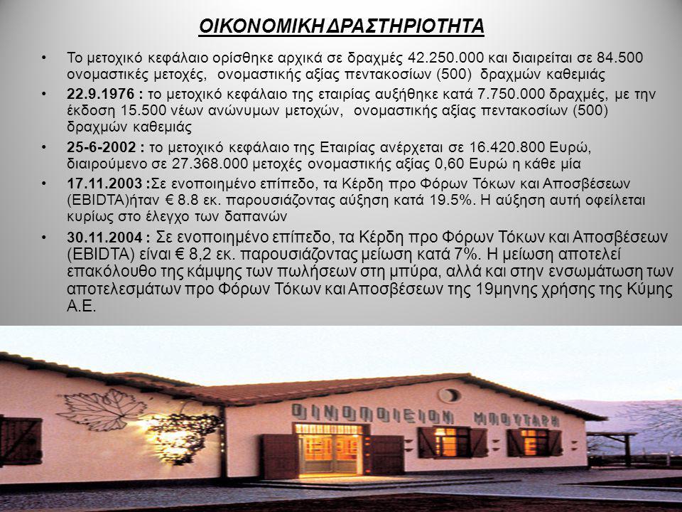 ΟΙΚΟΝΟΜΙΚΗ ΔΡΑΣΤΗΡΙΟΤΗΤΑ Το μετοχικό κεφάλαιο ορίσθηκε αρχικά σε δραχμές 42.250.000 και διαιρείται σε 84.500 ονομαστικές μετοχές, ονομαστικής αξίας πε
