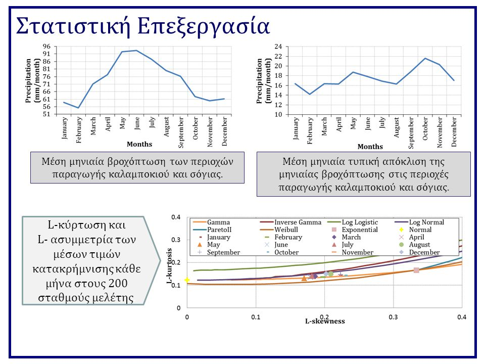 Στατιστική Επεξεργασία Μέση μηνιαία βροχόπτωση των περιοχών παραγωγής καλαμποκιού και σόγιας.