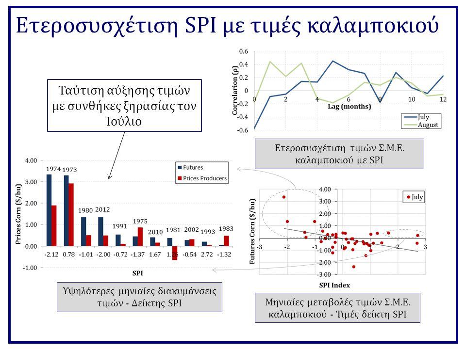 Ετεροσυσχέτιση SPI με τιμές καλαμποκιού Μηνιαίες μεταβολές τιμών Σ.Μ.Ε.