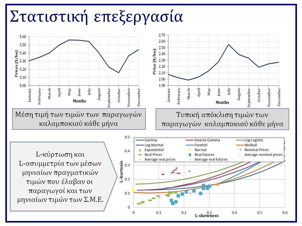 Στατιστική επεξεργασία Συντελεστής ετεροσυσχέτισης ανάμεσα στις τιμές παραγωγών και Σ.Μ.Ε.