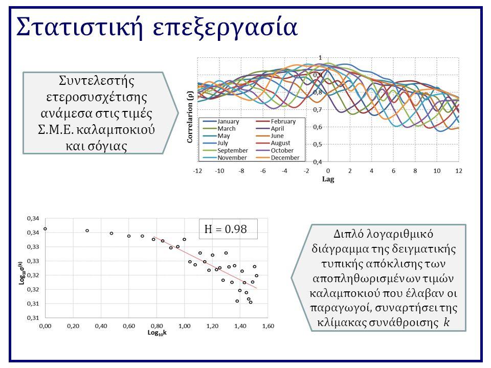 Στατιστική επεξεργασία Διπλό λογαριθμικό διάγραμμα της δειγματικής τυπικής απόκλισης των αποπληθωρισμένων τιμών καλαμποκιού που έλαβαν οι παραγωγοί, συναρτήσει της κλίμακας συνάθροισης k Συντελεστής ετεροσυσχέτισης ανάμεσα στις τιμές Σ.Μ.Ε.