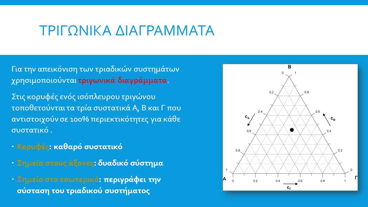 ΤΡΙΓΩΝΙΚΑ ΔΙΑΓΡΑΜΜΑΤΑ A.Μέθοδος των «παράλληλων ευθειών» Για να βρούμε την περιεκτικότητα του συστήματος που αντιπροσωπεύει ένα σημείο Μ ως προς το συστατικό Α (ή Β ή Γ), φέρνουμε την παράλληλη ευθεία προς την απέναντι πλευρά της κορυφής Α (ή Β ή Γ), δηλαδή προς την ΒΓ (ή ΑΓ ή ΑΒ) η οποία διέρχεται από το Μ.