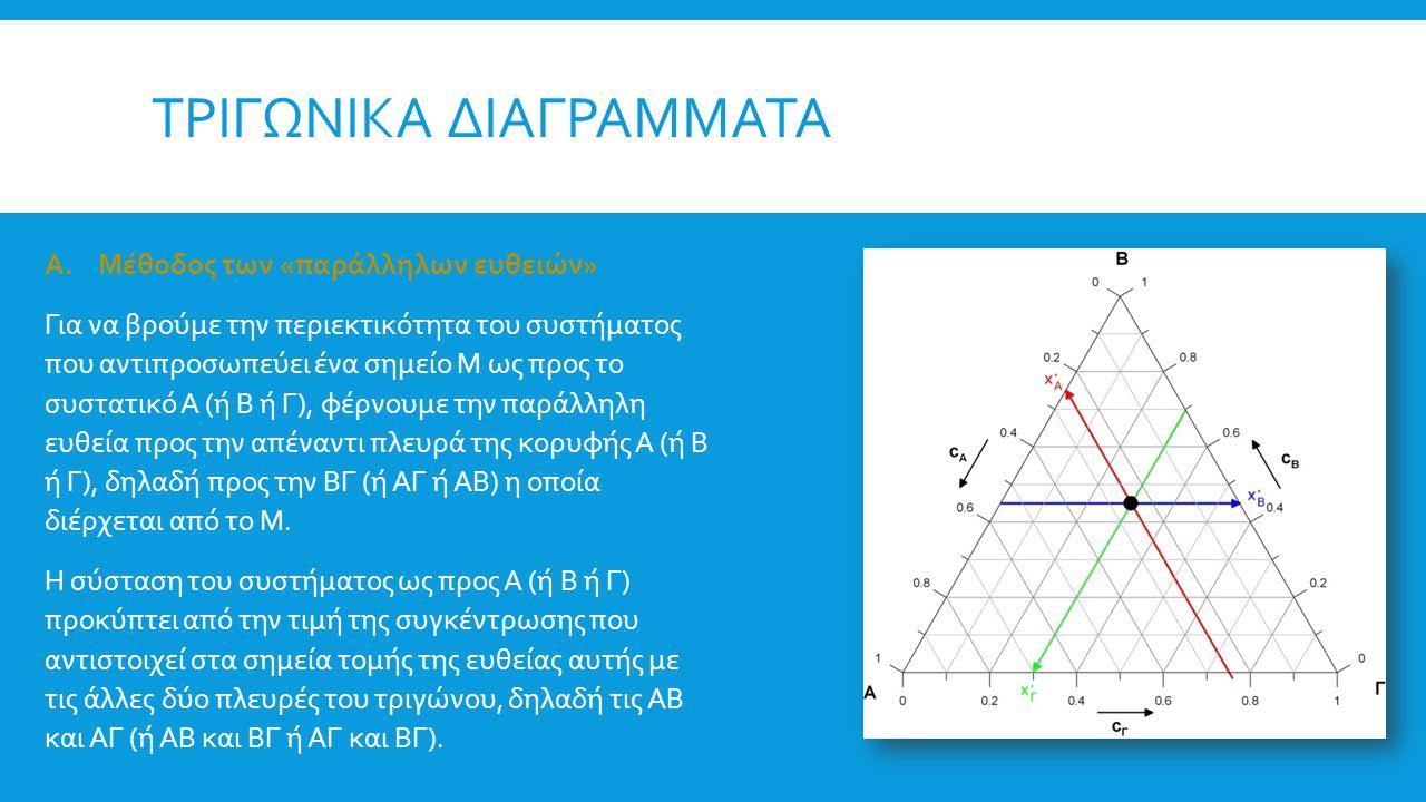ΤΡΙΓΩΝΙΚΑ ΔΙΑΓΡΑΜΜΑΤΑ Ευθεία σταθερού λόγου συγκεντρώσεων Τα σημεία που βρίσκονται επάνω στην ευθεία που ενώνει μια κορυφή του τριγώνου με την απέναντι πλευρά αντιστοιχούν σε σταθερό λόγο συγκεντρώσεων των δύο άλλων συστατικών.