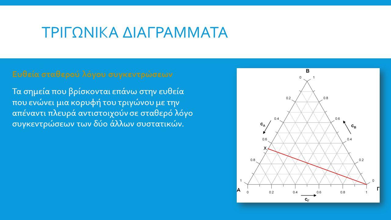 ΤΡΙΓΩΝΙΚΑ ΔΙΑΓΡΑΜΜΑΤΑ B.Μέθοδος των «καθέτων ευθειών» Η μέθοδος αυτή βασίζεται στον κανόνα2 ότι «ο λόγος της απόστασης ενός σημείου από οποιαδήποτε πλευρά ως προς το ύψος του τριγώνου ισούται με το γραμμομοριακό κλάσμα της ουσίας που βρίσκεται απέναντι από την πλευρά αυτή», δηλαδή: c A =MA'/h c B =MB'/h c Γ =MΓ'/h.