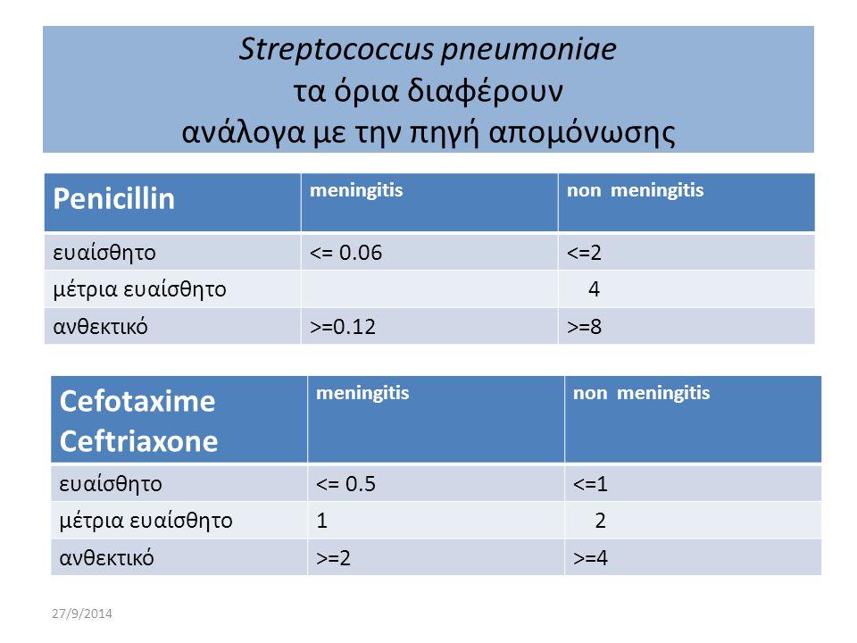 27/9/2014 Penicillin meningitisnon meningitis ευαίσθητο<= 0.06<=2 μέτρια ευαίσθητο 4 ανθεκτικό>=0.12>=8 Streptococcus pneumoniae τα όρια διαφέρουν ανά