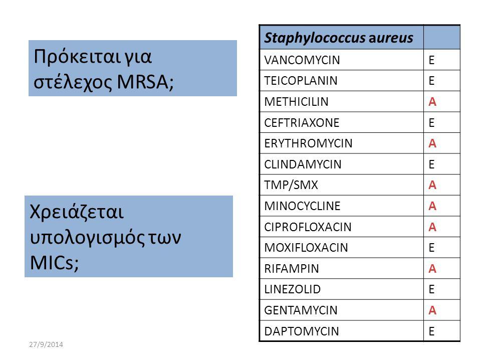 27/9/2014 Πρόκειται για στέλεχος MRSA; Staphylococcus aureus VANCOMYCINE TEICOPLANINE METHICILINA CEFTRIAXONEE ERYTHROMYCINA CLINDAMYCINE TMP/SMXA MIN
