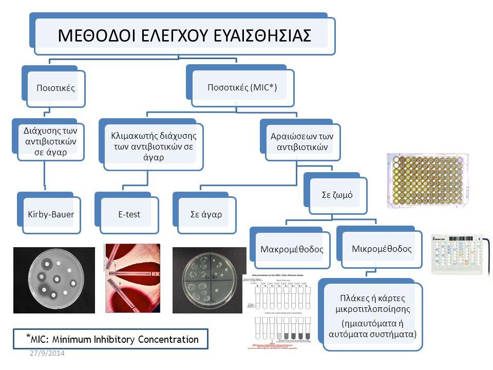 27/9/2014 ΕΠΙΤΡΟΠΕΣ ΠΟΥ ΕΚΔΙΔΟΥΝ ΟΔΗΓΙΕΣ CLSI (Clinical and Laboratory Standards Institute) EUCAST (European Committee on Antimicrobial Susceptibility Testing) Εθνικές επιτροπές (BSAC, SFM, DIN κ.ά.) – για την εκτέλεση, την ανάγνωση και την ερμηνεία του αντιβιογράμματος – για τον χαρακτηρισμό των βακτηρίων ως S ή R ή I ή NS στα αντιβιοτικά που ελέγχονται