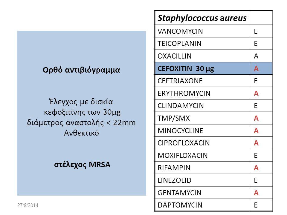 27/9/2014 Ορθό αντιβιόγραμμα Έλεγχος με δισκία κεφοξιτίνης των 30μg διάμετρος αναστολής < 22mm Ανθεκτικό στέλεχος MRSA Staphylococcus aureus VANCOMYCI