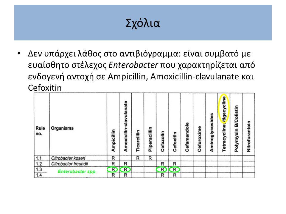 Σχόλια Δεν υπάρχει λάθος στο αντιβιόγραμμα: είναι συμβατό με ευαίσθητο στέλεχος Enterobacter που χαρακτηρίζεται από ενδογενή αντοχή σε Αmpicillin, Amo