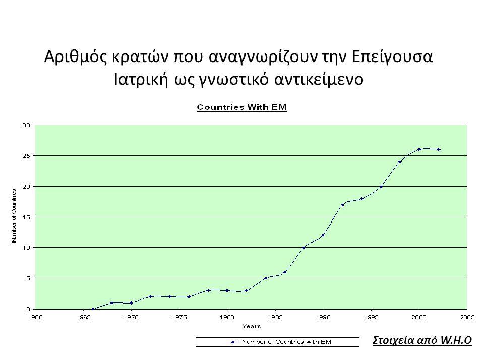 Καύσωνας (Γαλλία -2003 : 15.000 νεκροί ) Διάγνωση –μεταφορά Τ.Ε.Π ??????