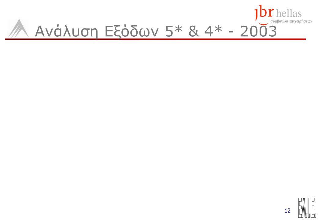 12 Ανάλυση Εξόδων 5* & 4* - 2003