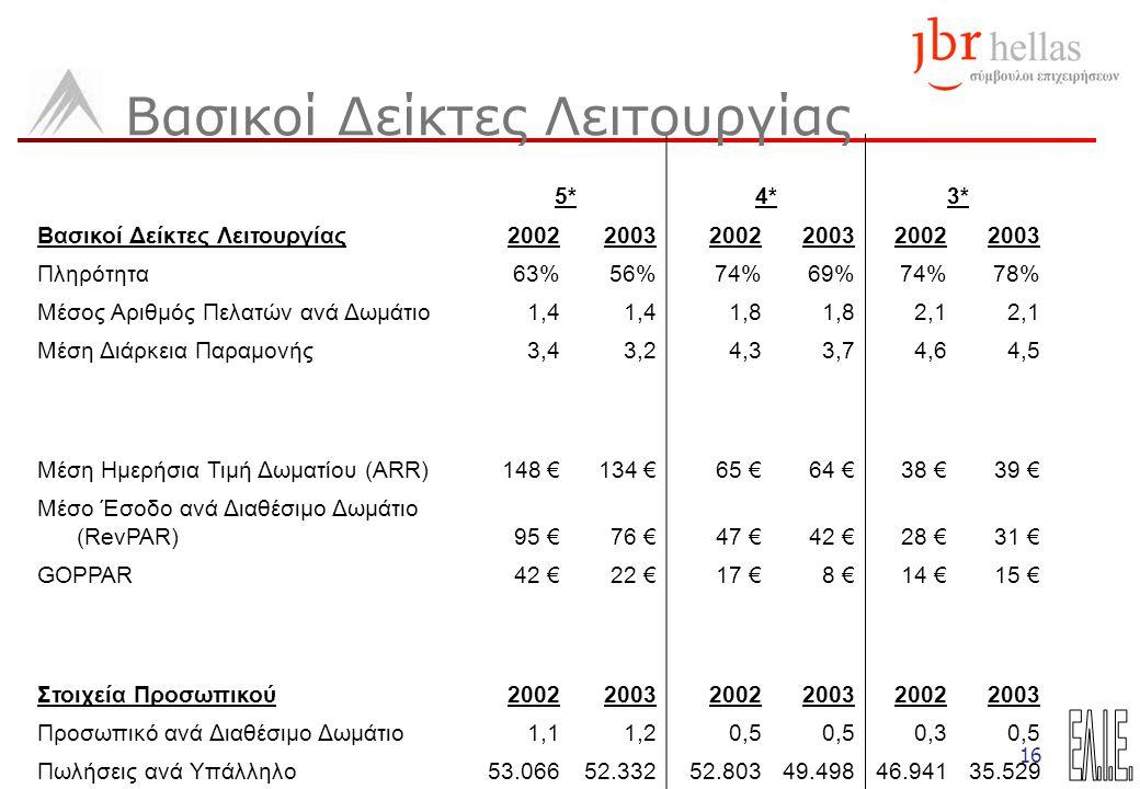 16 5*4*3* Βασικοί Δείκτες Λειτουργίας200220032002200320022003 Πληρότητα63%56%74%69%74%78% Μέσος Αριθμός Πελατών ανά Δωμάτιο1,4 1,8 2,1 Μέση Διάρκεια Παραμονής3,43,24,33,74,64,5 Μέση Ημερήσια Τιμή Δωματίου (ARR)148 €134 €65 €64 €38 €39 € Μέσο Έσοδο ανά Διαθέσιμο Δωμάτιο (RevPAR)95 €76 €47 €42 €28 €31 € GOPPAR42 €22 €17 €8 €14 €15 € Στοιχεία Προσωπικού200220032002200320022003 Προσωπικό ανά Διαθέσιμο Δωμάτιο1,11,20,5 0,30,5 Πωλήσεις ανά Υπάλληλο53.06652.33252.80349.49846.94135.529 Βασικοί Δείκτες Λειτουργίας