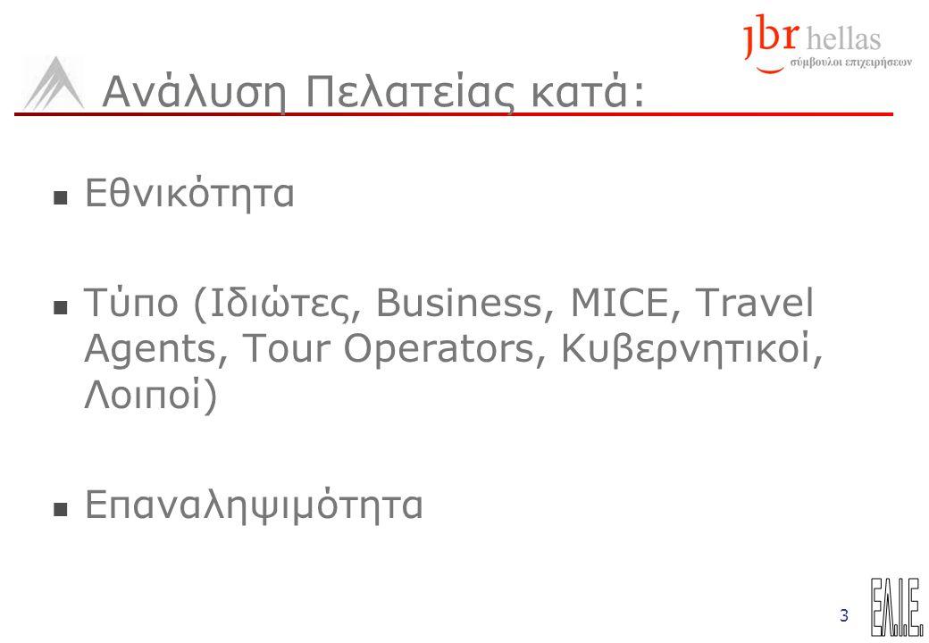 3 Ανάλυση Πελατείας κατά: Εθνικότητα Τύπο (Ιδιώτες, Business, MICE, Travel Agents, Tour Operators, Κυβερνητικοί, Λοιποί) Επαναληψιμότητα