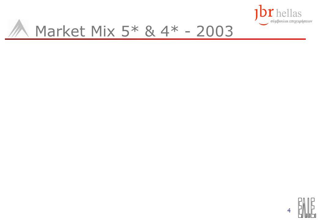 4 Market Mix 5* & 4* - 2003