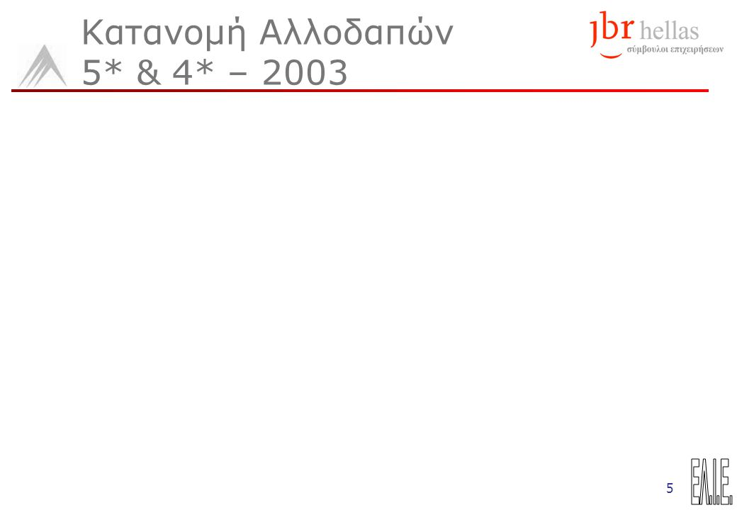 5 Κατανομή Αλλοδαπών 5* & 4* – 2003