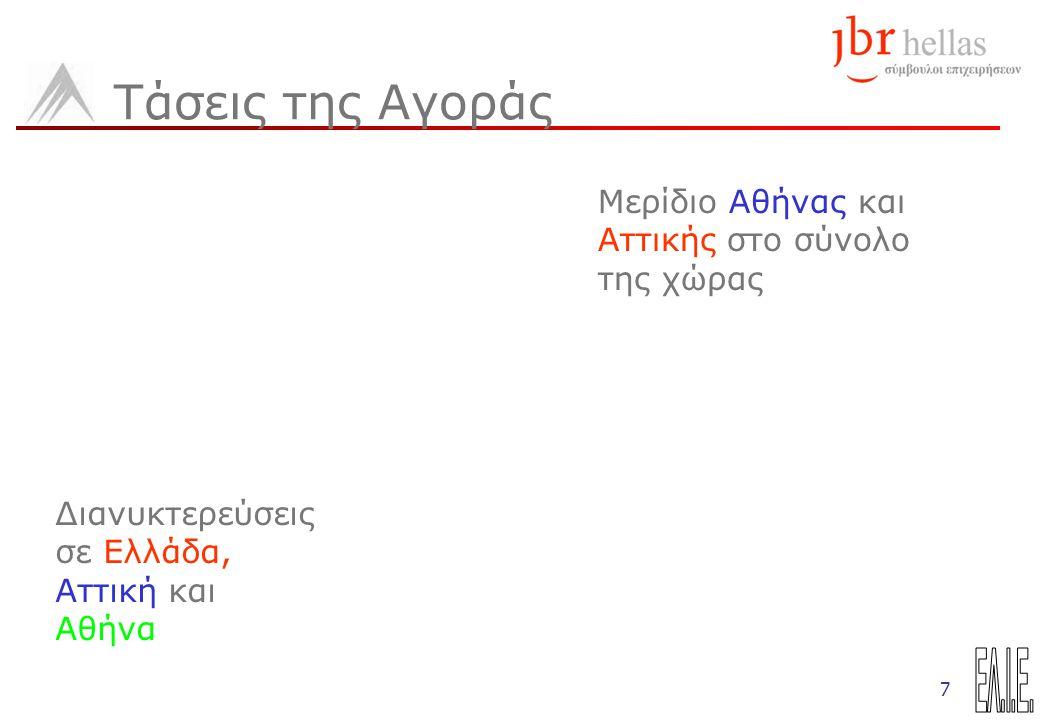 7 Τάσεις της Αγοράς Μερίδιο Αθήνας και Αττικής στο σύνολο της χώρας Διανυκτερεύσεις σε Ελλάδα, Αττική και Αθήνα