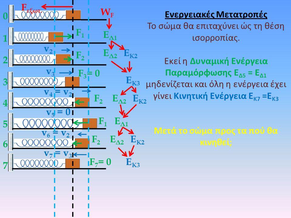 0 1 F εξωτ.WFWF ΕΔ1ΕΔ1 F1F1 Ενεργειακές Μετατροπές Το σώμα θα επιταχύνει ώς τη θέση ισορροπίας.