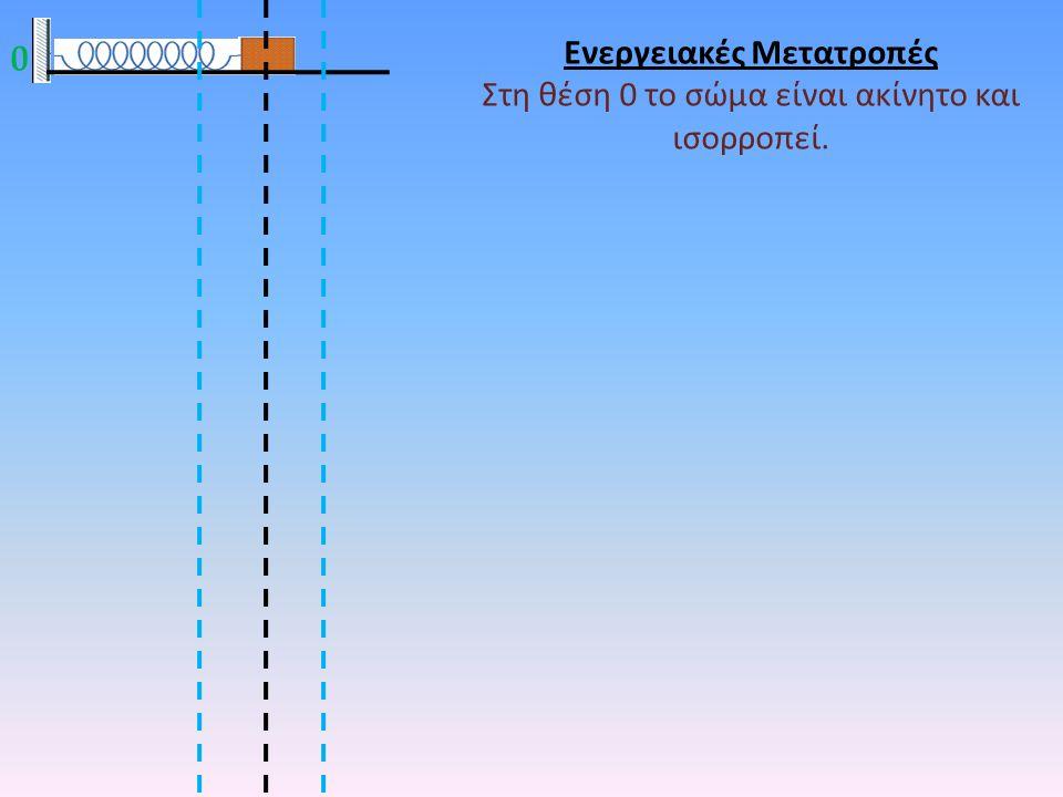 Ενεργειακές Μετατροπές Στη θέση 0 το σώμα είναι ακίνητο και ισορροπεί. 0