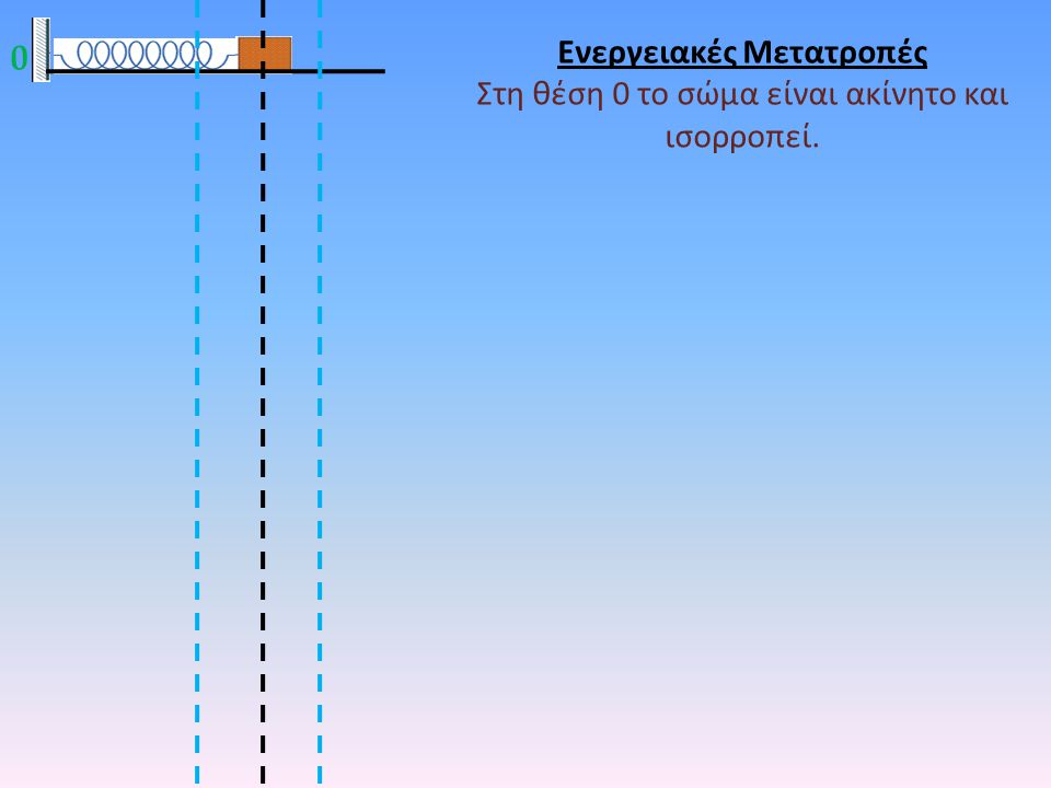 0 1 F εξωτ. Ενεργειακές Μετατροπές Πώς είναι οι δυνάμεις στις 9 θέσεις; 2 3 4 5 6 7 8 9 xoxo xoxo