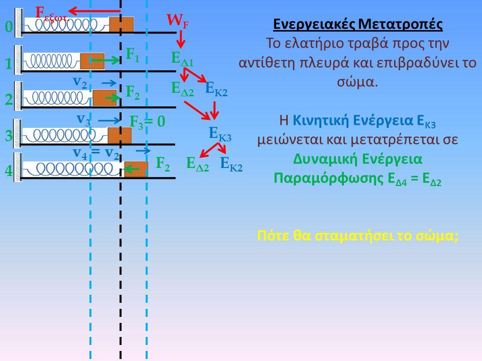 0 1 F εξωτ.WFWF ΕΔ1ΕΔ1 F1F1 Ενεργειακές Μετατροπές Το ελατήριο σταματά το σώμα.